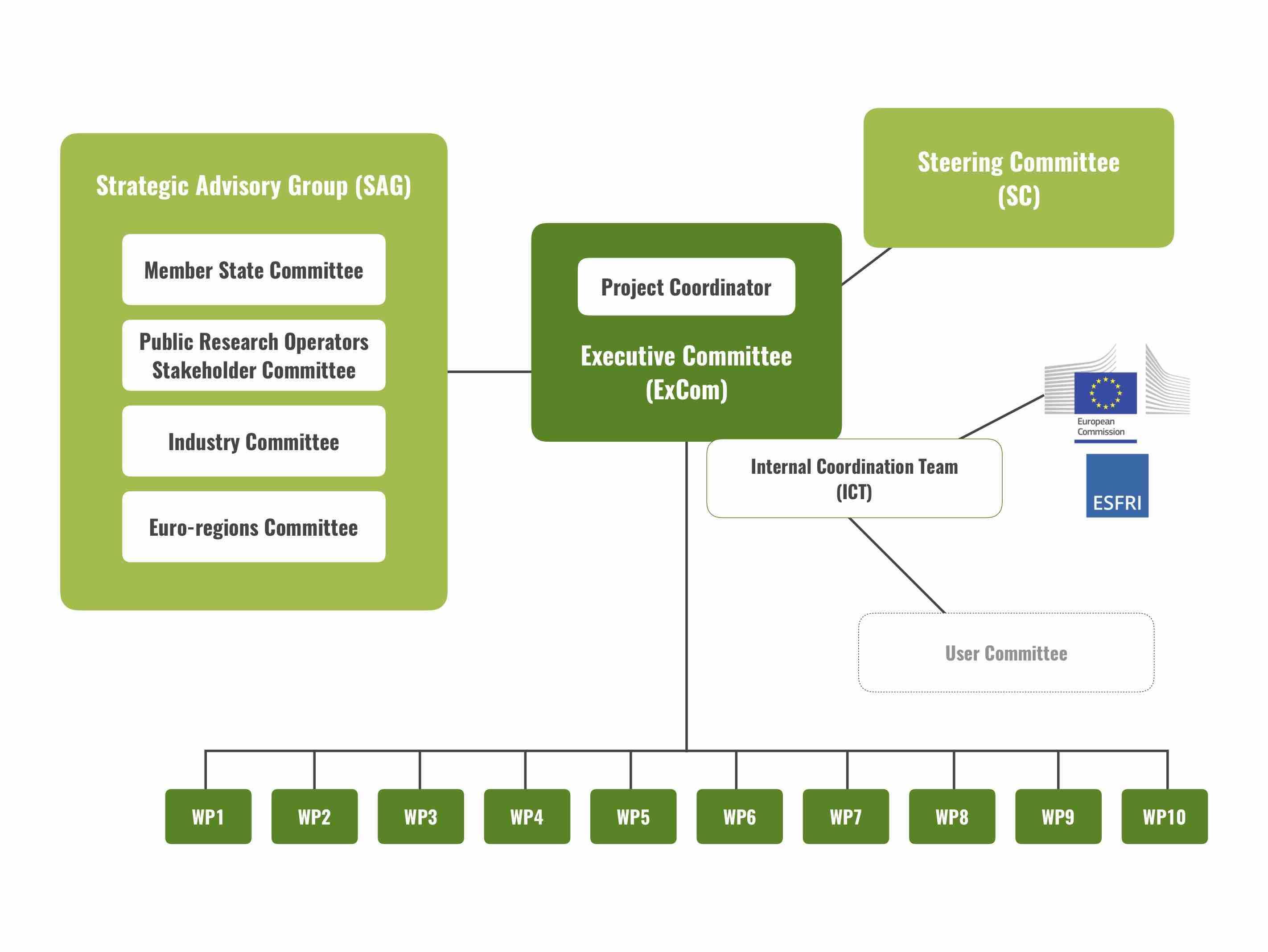 PREP Governance diagram
